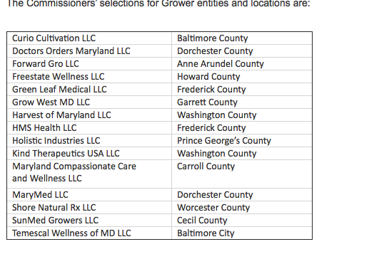 [nlc] Maryland_s Medical Cannabis Commission Just Announced the List of Cultivators and Processors — Junk-3